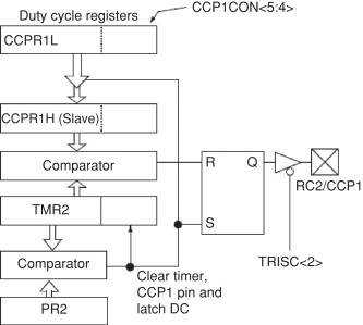 pulse width modulation - an overview   ScienceDirect Topics