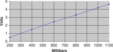 Millibar - an overview | ScienceDirect Topics