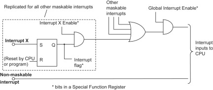 Interrupt Signal - an overview | ScienceDirect Topics