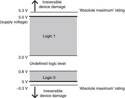 Transistor Transistor Logic An Overview Sciencedirect Topics