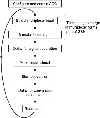 Data Acquisition System - an overview | ScienceDirect Topics