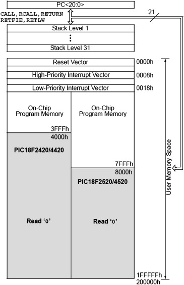 Program Memory - an overview | ScienceDirect Topics