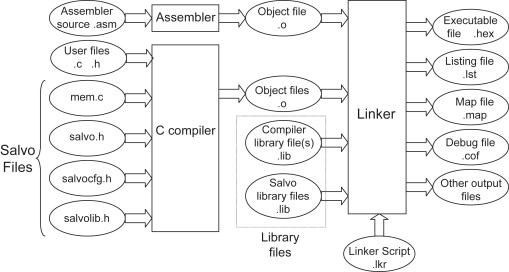 Small Embedded System - an overview   ScienceDirect Topics
