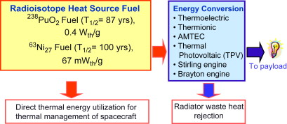 Radioisotopes - an overview | ScienceDirect Topics