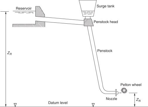 Pressure Tunnel