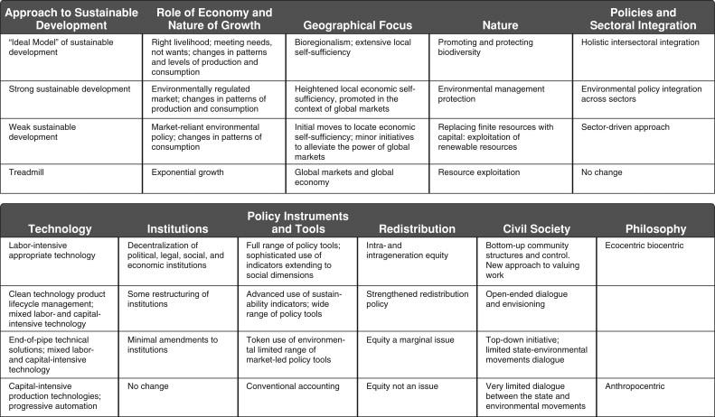 Sustainable Development An Overview Sciencedirect Topics