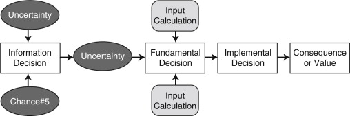 influence diagram an overview sciencedirect topics decision tree diagram influence diagrams approach #11