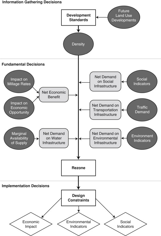 Influence Diagram - an overview | ScienceDirect Topics on