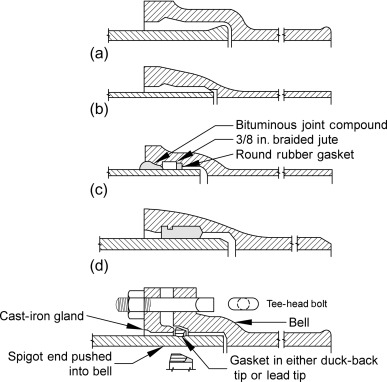 Cast Iron Pipe - an overview | ScienceDirect Topics