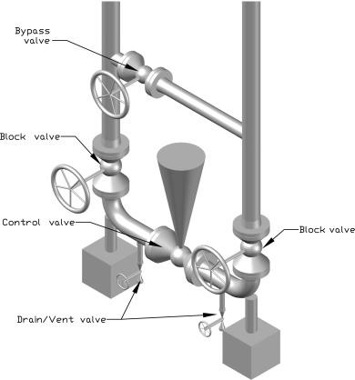 Block Valve - an overview | ScienceDirect Topics