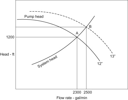 Pump Flow - an overview | ScienceDirect Topics