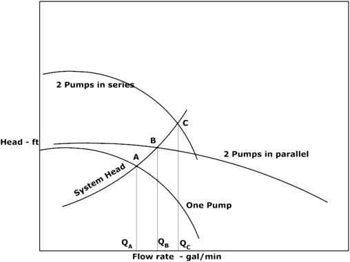 Pump Head - an overview | ScienceDirect Topics