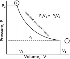 Isothermal Compression - an overview | ScienceDirect Topics