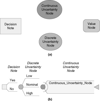 influence diagram an overview sciencedirect topics systems thinking diagram examples influence diagrams approach #8