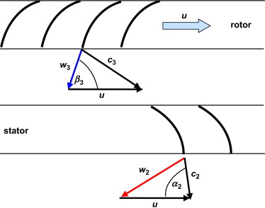 Blade Angle An Overview