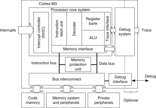 Memory Interface - an overview | ScienceDirect Topics