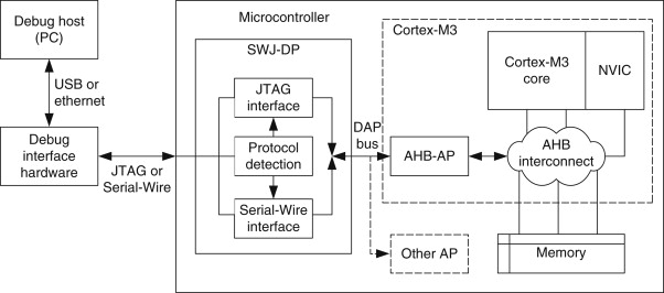 advanced high-performance bus - an overview | ScienceDirect Topics
