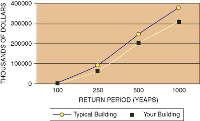 Calculating Risk - an overview | ScienceDirect Topics