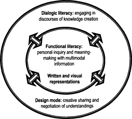 Ways of Experiencing Information Literacy. Making the Case for a Relational Approach
