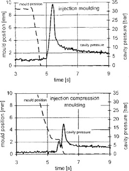 Injection Speed - an overview   ScienceDirect Topics