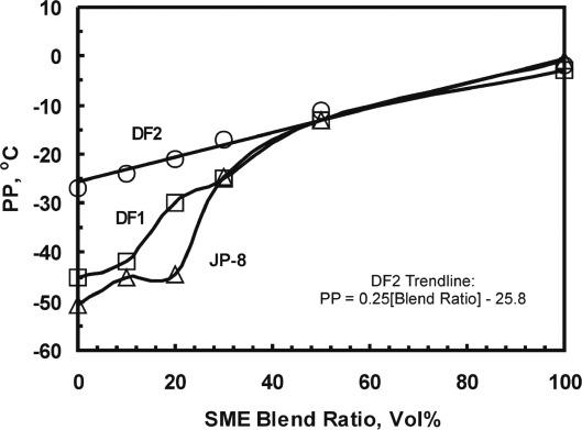 Fuel Properties - ScienceDirect