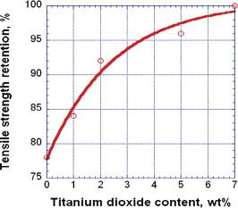 Titanium Dioxide - an overview   ScienceDirect Topics