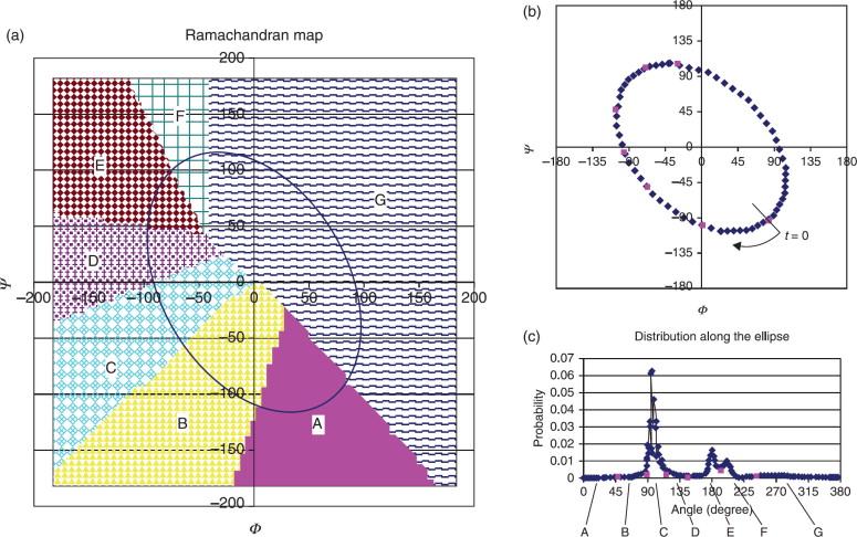 Ramachandran Plot An Overview Sciencedirect Topics