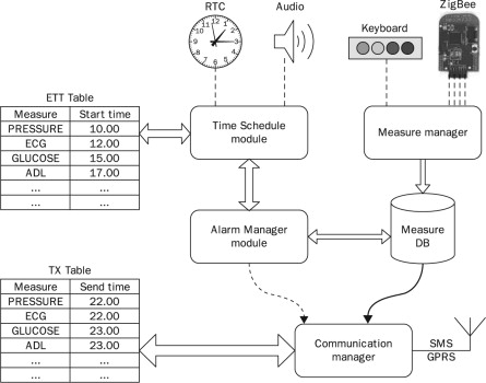 Integrated Telemedicine Systems Patient Monitoring In Time Prognostics And Diagnostics At Domicile Sciencedirect