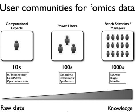 Creating an in-house 'omics data portal using EBI Atlas software