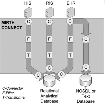 Mirth Database