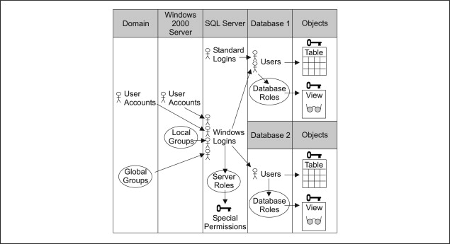 Security Model - an overview | ScienceDirect Topics