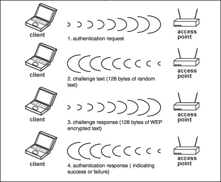 Key Authentication - an overview | ScienceDirect Topics