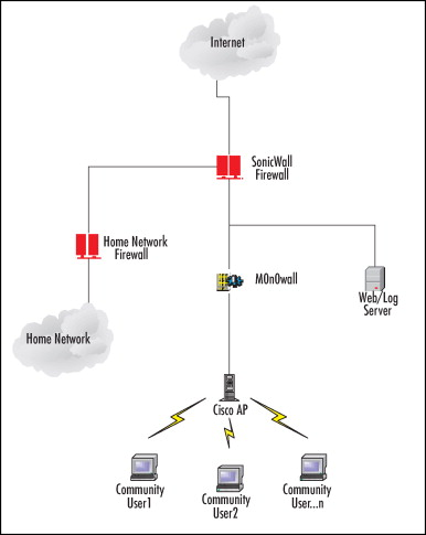Open Source Firewall - an overview | ScienceDirect Topics