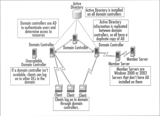 Directory Partition - an overview | ScienceDirect Topics