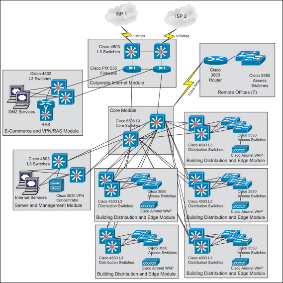 Campus Network - an overview | ScienceDirect Topics