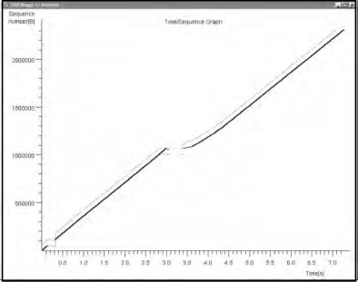 Graph Manipulation - an overview | ScienceDirect Topics