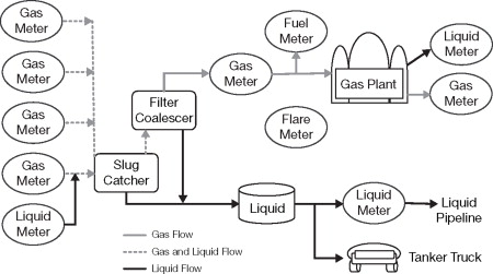 Natural Gas Transportation - an overview   ScienceDirect Topics