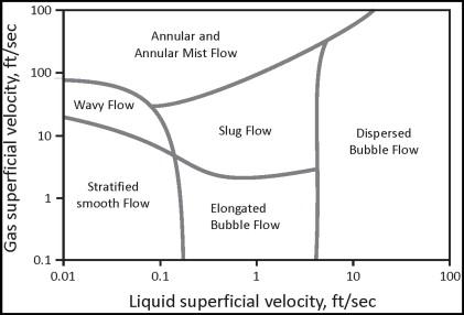 Liquid Velocity - an overview | ScienceDirect Topics