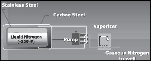 Liquid Nitrogen - an overview | ScienceDirect Topics