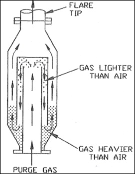 Purge Gas An Overview Sciencedirect Topics