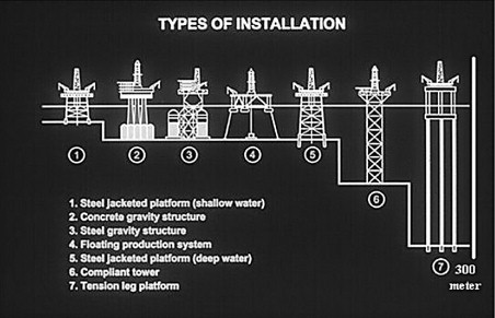 Compliant Tower - an overview | ScienceDirect Topics