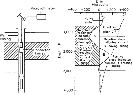 Electrical Grounding - an overview | ScienceDirect Topics on
