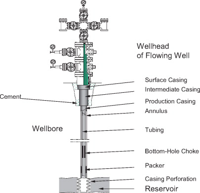 Oil Wells - an overview   ScienceDirect Topics on