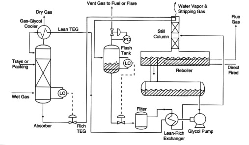 Glycol Dehydration Process - an overview | ScienceDirect Topics