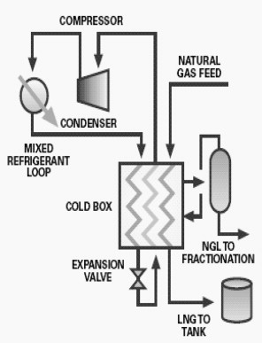 Compression Refrigeration System - an overview   ScienceDirect Topics