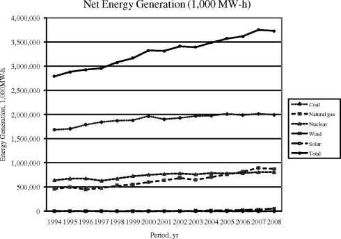 Cost of Electricity Production - an overview | ScienceDirect