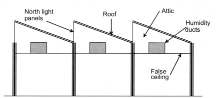 Ceilings An Overview Sciencedirect Topics